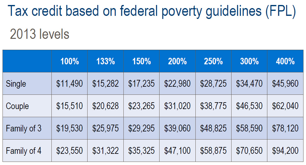 u s federal poverty threshold an imprecise The poverty thresholds are the primary version of the federal poverty another look at the poverty profile, social security bulletin, vol 28, no 1 series p 60, no 133, characteristics of the population below the poverty level: 1980, washington, dc: us government printing office.